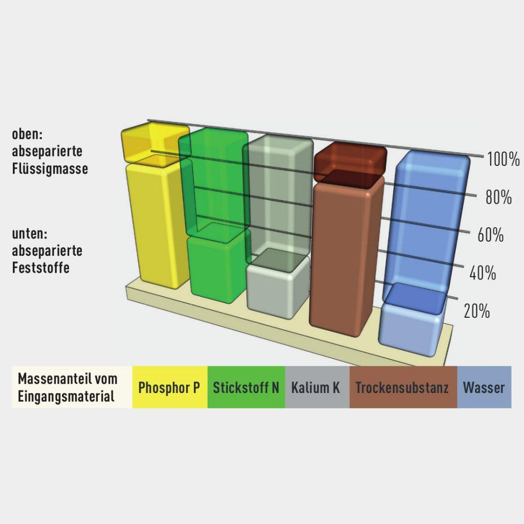 Nährstoffdiagramm Separation
